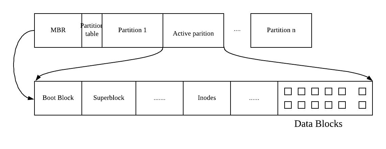filesystem layout